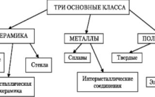 Классификация и применение металлов в стоматологии современности